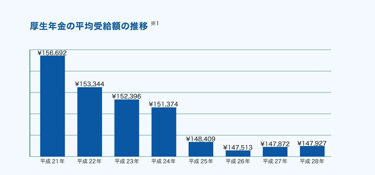 厚生年金の平均受給金額の推移